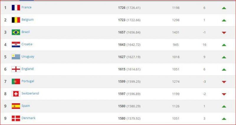 با 5 پله صعود در رنکنیگ فیفا  ایران تیم سی و دوم جهان و اول آسیا