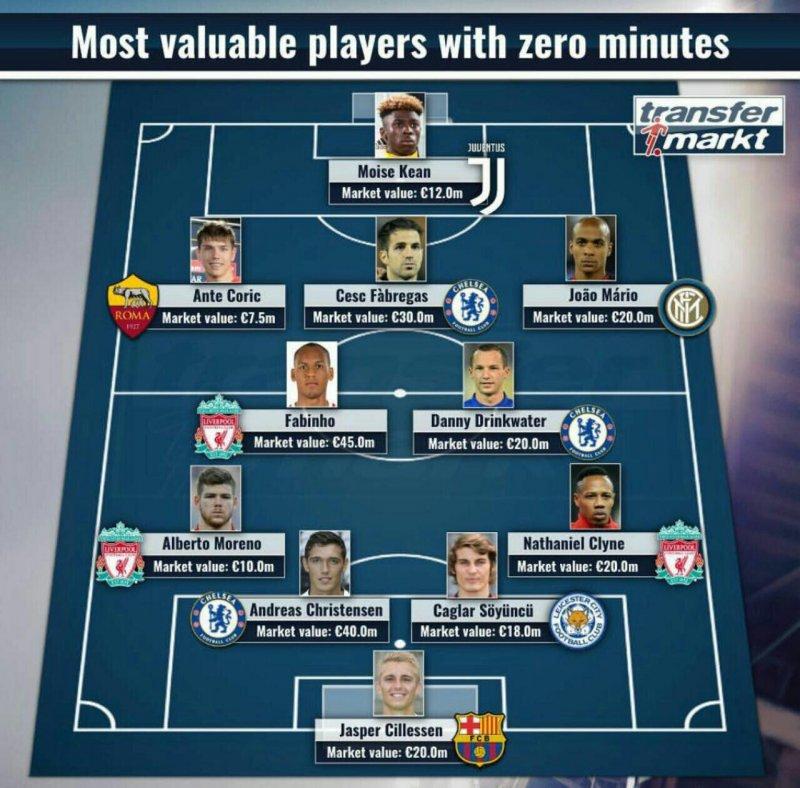 با ارزشترین بازیکنان با صفر دقیقه بازی !