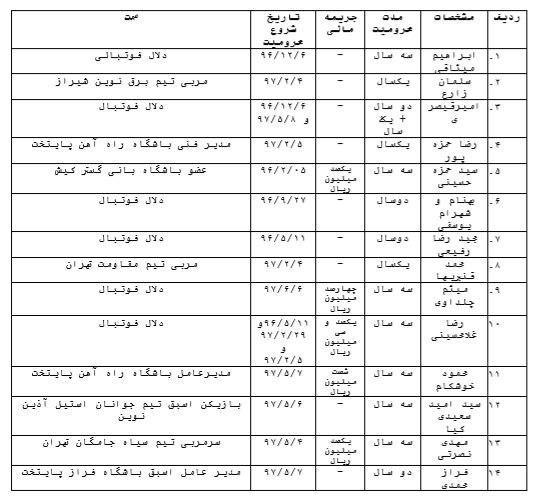 کمیته اخلاق 14 نفر را محروم کرد