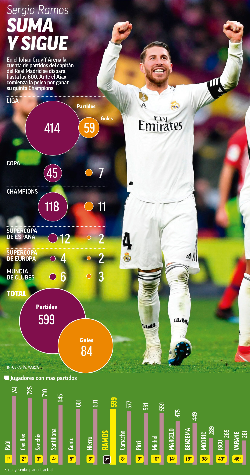 طعم ویژه بازی با آژاکس برای کاپیتان رئال مادرید (عکس)