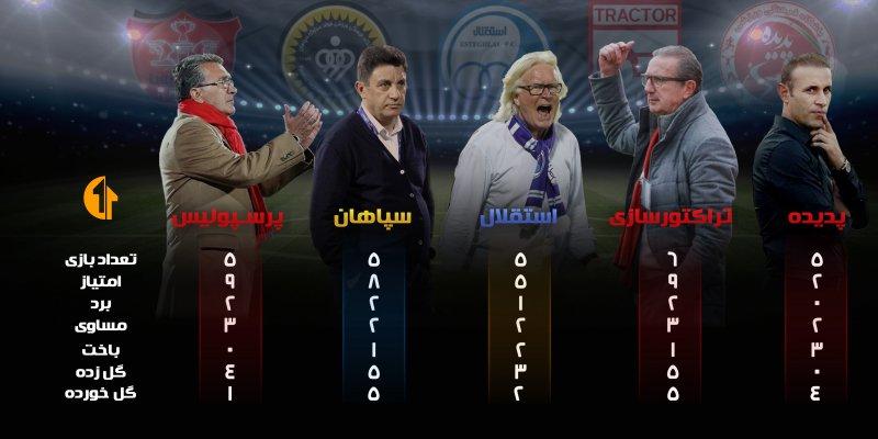 برنده نبرد بیگ فایو؛ قهرمان ایران - 2