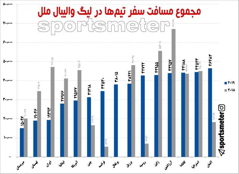 مقایسهمیان مسافت تیمها در لیگ والیبال
