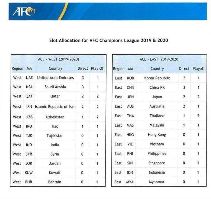 رتبه ایران در قهرمانی آسیا