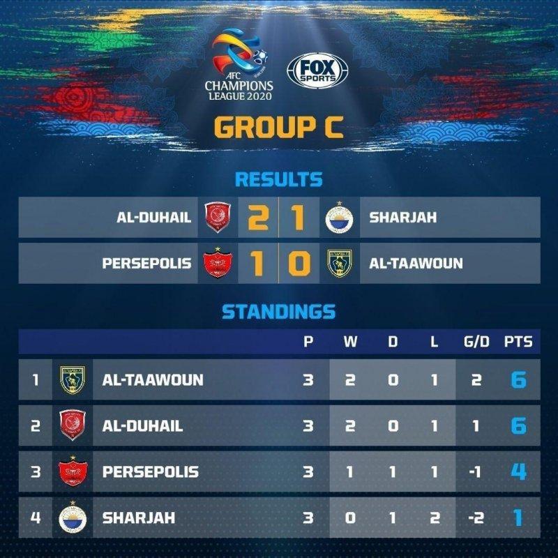 گروه سوم مسابقات لیگ قهرمانان آسیا