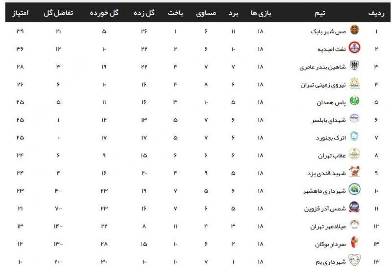 لیگ 2؛ پیروزی حریف پرسپولیس در هفته 18
