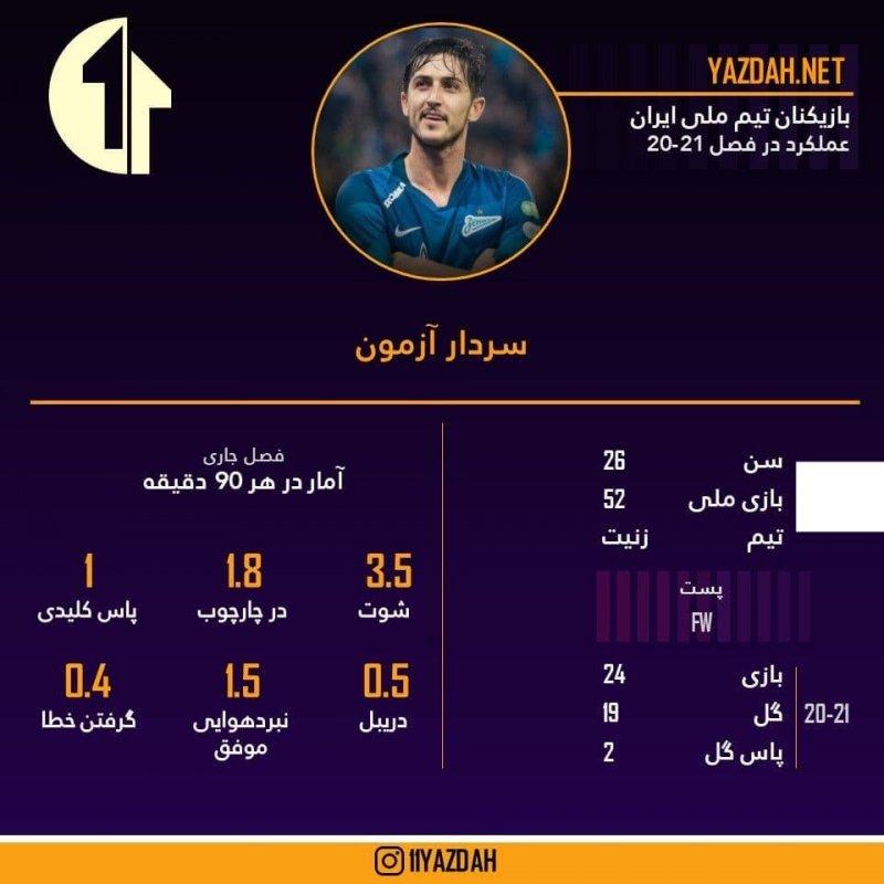 مهاجمان تیم ملی به خط شدند؛ / ترس در اردوی بحرین از این پنج نفر!