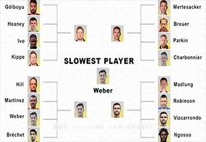 کند ترین بازیکنان در بازی FIFA17
