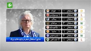 آنالیز استقلال در بازی های نیم فصل دوم لیگ برتر