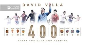 از خیخون تا امریکا با برترین گلزن تاریخ اسپانیا