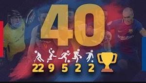 بارسلونا ، اولین باشگاه دارنده 40 جام اروپایی در تمامی رشته ها