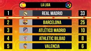 رکورد داران 15 لیگ مطرح جهان از لحاظ قهرمانی