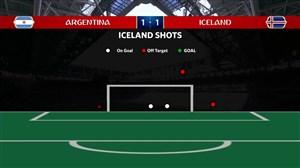 آمار نیمه اول دو تیم آرژانتین - ایسلند
