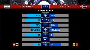 آمار بازی آرژانتین - ایسلند