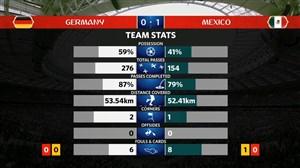 آمار نیمه اول بازی آلمان - مکزیک