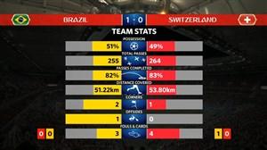 آمار نیمه اول بازی برزیل - سوییس