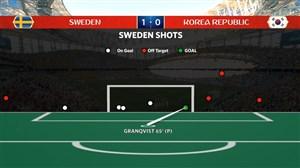آمار بازی سوئد - کره جنوبی (جام جهانی 2018)