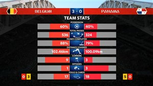 آمار بازی بلژیک - پاناما (جام جهانی 2018)