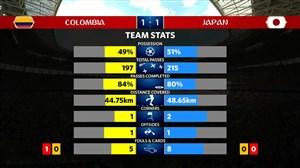 آمار نیمه اول دیدار کلمبیا - ژاپن