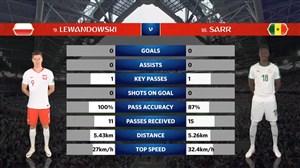 آمار نیمه اول بازی لهستان - سنگال