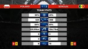 آمار بازی لهستان - سنگال (جام جهانی 2018)