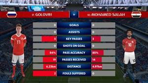 آمار نیمه اول بازی روسیه - مصر