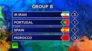 مورینیو: مراقب ایران باشید؛ ایران احتمال صعود دارد!