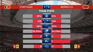 آمار نیمه اول بازی پرتغال - مراکش