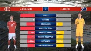 آمار نیمه اول بازی دانمارک - استرالیا
