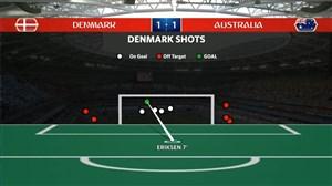آمار کلی بازی دانمارک - استرالیا (جام جهانی روسیه)