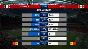 آمار کلی بازی فرانسه - پرو (جام جهانی 2018)