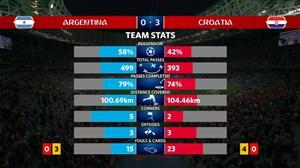 آمار کلی بازی آرژانتین - کرواسی (جام جهانی 2018)