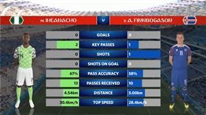 آمار نیمه اول بازی نیجریه - ایسلند