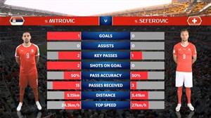 آمار نیمه اول بازی صربستان - سوئیس