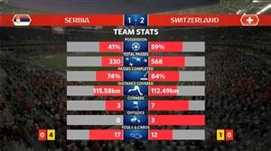 آمار کلی بازی صربستان - سوئیس (جام جهانی 2018)
