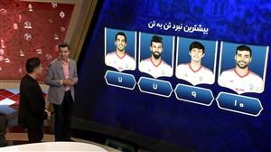 تحلیل آمار فیفا درباره عملکرد بازیکنان تیمملی ایران