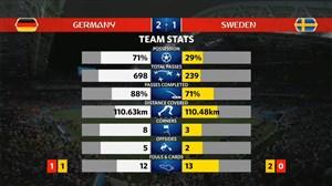 آمار کلی بازی آلمان - سوئد