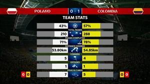 آمار نیمه اول دو تیم لهستان - کلمبیا