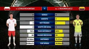 آمار دیدار دو تیم لهستان - کلمبیا