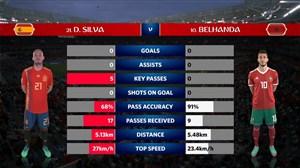 آمار نیمه اول دو تیم اسپانیا - مراکش