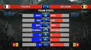 آمار کلی بازی فرانسه - بلژیک