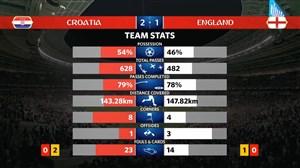 آمار کلی بازی کرواسی - انگلیس