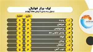 پایان هفته چهارم لیگ برتر خلیج فارس